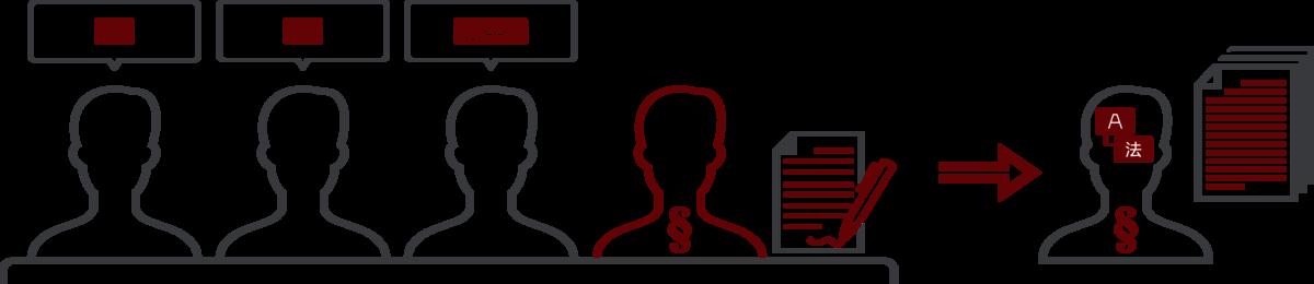 LT Lawtank - Protokolldienst, mehrsprachig - protokollieren von Verwaltungsratssitzungen, Geschäftsleitungssitzungen, Projektgremiumssitzungen, Disziplinarverfahren, Verfahren von Fachkommissionen