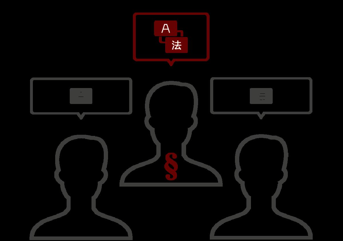 LT Lawtank - Services d'interprétation - Interprétation de liaison - Auditions et interrogatoires, Authentifications, Conférences, Médiations, Négociations de contrats, Procédures d'arbitrage, Procédures de conciliation, Transactions M&A