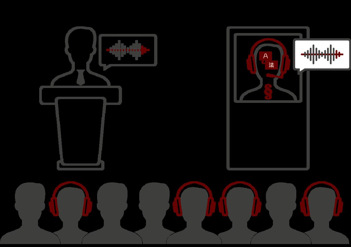 LT Lawtank - Dolmetschen im Rechtskontext - Konferenzen, Tagungen - Vertragsverhandlungen, Schlichtungsverfahren, Mediationen, Beurkundungen, Schiedsgerichtsverfahren, Befragungen und Einvernahmen, M&A-Transaktionen, Vorträge